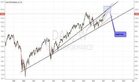 DAX: DAX long term