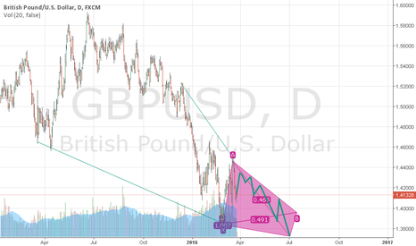 GBPUSD: GBPUSD possible fall for 4-5 months ahead
