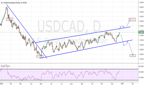 USDCAD: USDCAD Channel Breakout?