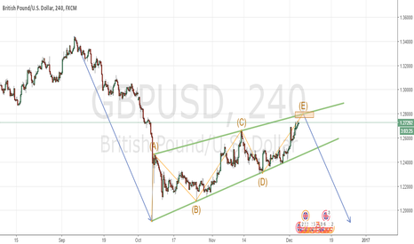 GBPUSD: ABCDE CORRECTION IN GBPUSD - 4H CHART