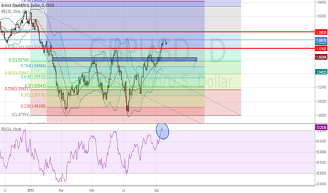 GBPUSD: Pound in the overbought region very likely to retrace
