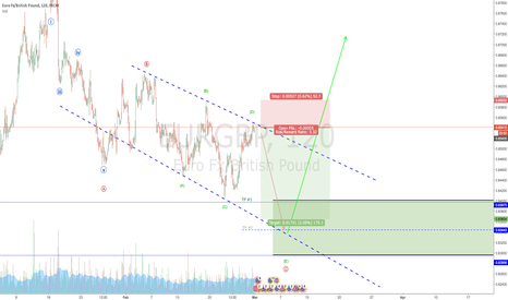 EURGBP: EURGBP short position