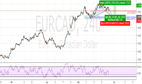 EURCAD: Bullish Bat For Trend Continuation