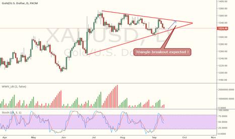 XAUUSD: Xauusd - Triangle Breakout Expected.