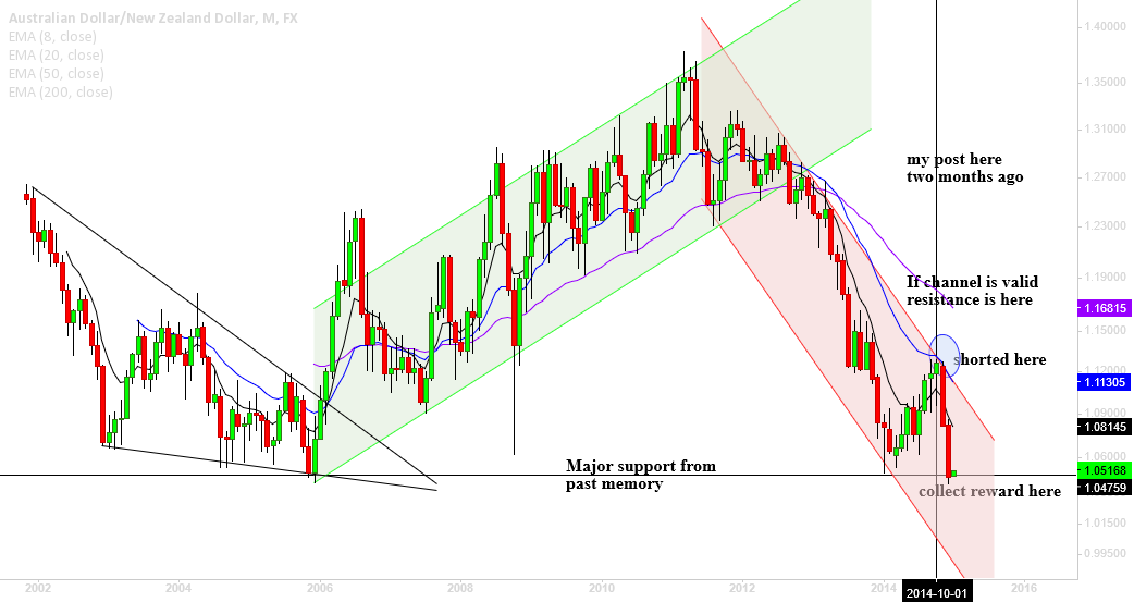 AUDNZD, my best and loyal friend TREND CHANNEL