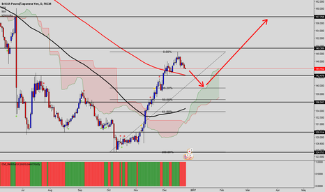 GBPJPY: GBPJPY long outlook