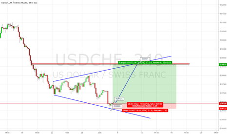 USDCHF: USD/CHF Idea for LONG