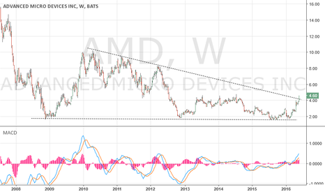 AMD: Breakout + July Line up