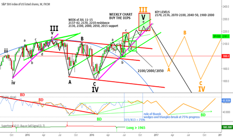 SPX500: S&P500 Weekly Chart - Wedge for wave V up?