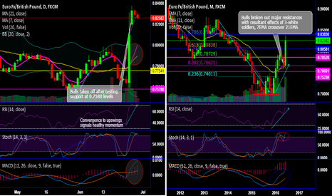 EURGBP: EUR/GBP's 3-white soldier patterns evidence their bullish effect