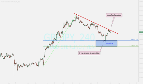 GBPJPY: watching...buy