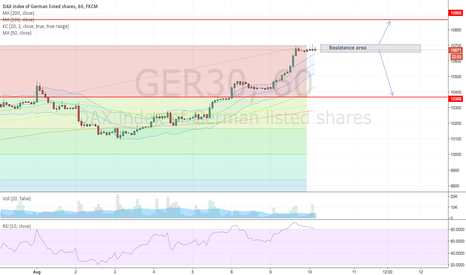 GER30: Dax possible pullback