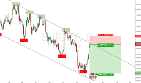 EURJPY: Short ON EUR/JPY Sell Sell