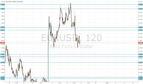 EURUSD: EUR/USD Long Term Lines
