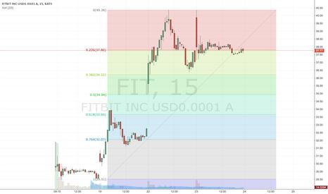 FIT: $FIT (FIbs for 15 min)
