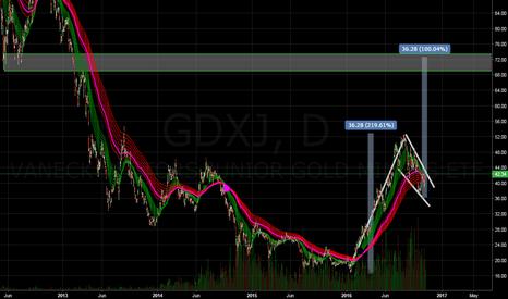 GDXJ: Measured Moves