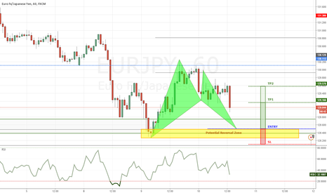 EURJPY: EURJPY - potential bullish bat pattern completion at structure