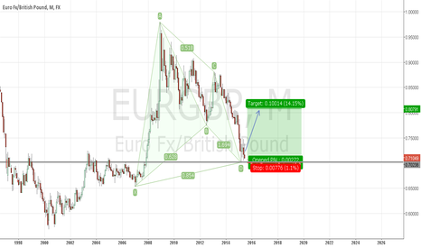 EURGBP: Monthly Gartley on EUR/GBP