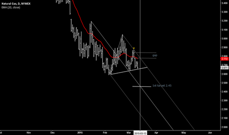 NGJ2015: Natural gas continues the bear trend