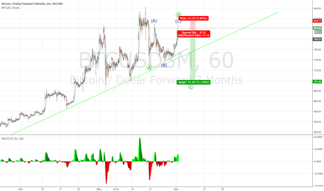 BTCUSD3M: The C wave down