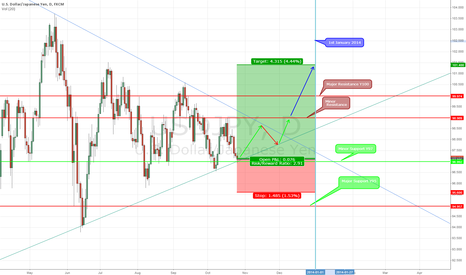 USDJPY: USD/JPY The Big One
