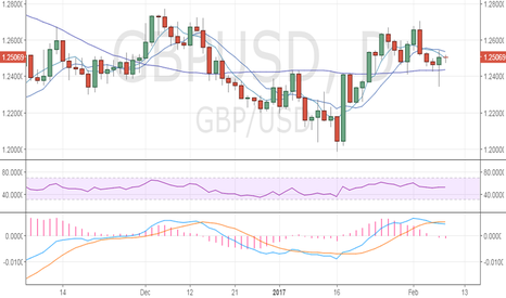 GBPUSD: GBP/USD could revisit 1.26