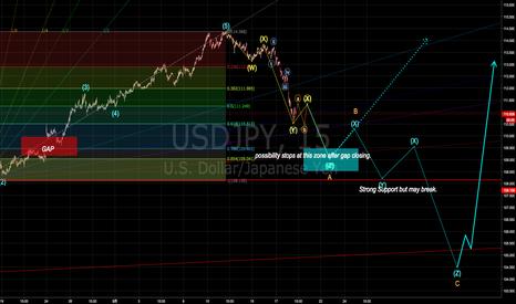 USDJPY: ドル円引き続き調整局面でまずは窓埋めの可能性