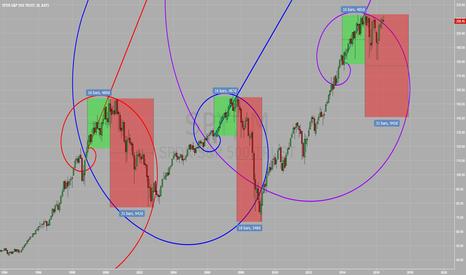 "SPY: Fibonacci Spiral monthly symetry ""death spiral"""
