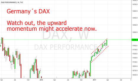 DAX: DAX To Accelerate Momentum To The Up Side
