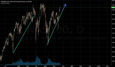 NAS100: NASDAQ bullish?