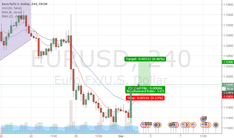 EURUSD: EUR/USD LONG NFP