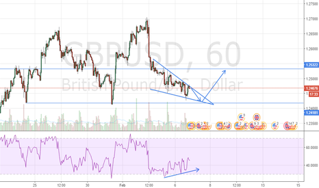 GBPUSD: GBPUSD Shows Signs of Reversal