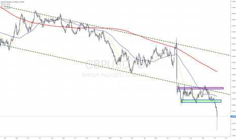 GBPUSD: Flash Crash sends the price below 1.2 following this breakdown