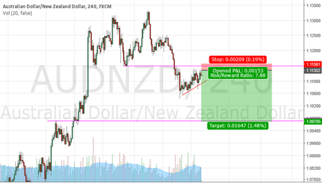 AUDNZD: Short on AUDNZD at resistance for 160 pips
