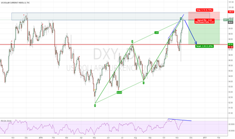 DXY: Short DXY from 100.00
