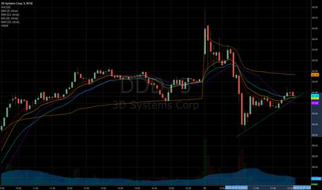 DDD: $DDD bounced off 50ma