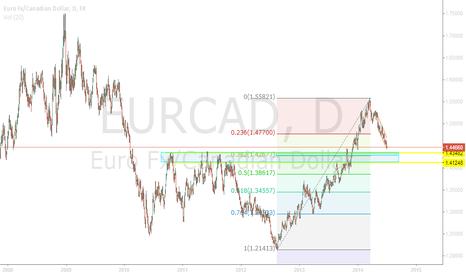 EURCAD: EURCAD Fibonacci and structure confluence pointing up.