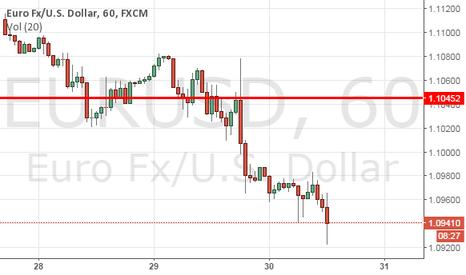 EURUSD: Short line forcast