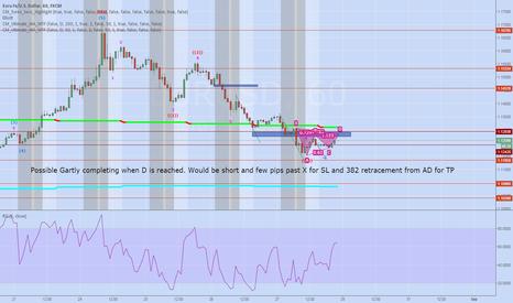 EURUSD: EURUSD Gartly setup forming on 60min chart.