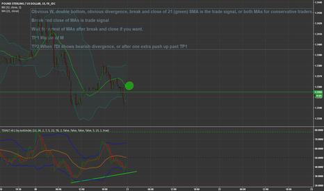 GBPUSD: 3-21 Gbp/Usd 15min Divergent Double Bottom