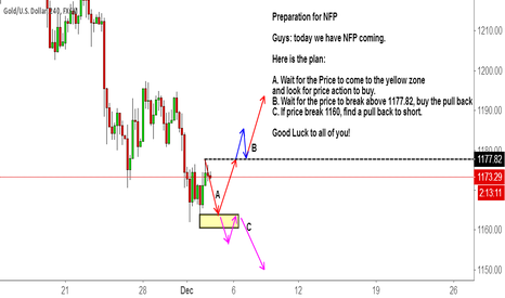 XAUUSD: Preparation for NFP GOLD