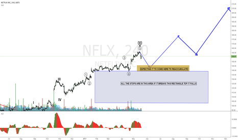 NFLX: NETFLIX looks like it's going on strong