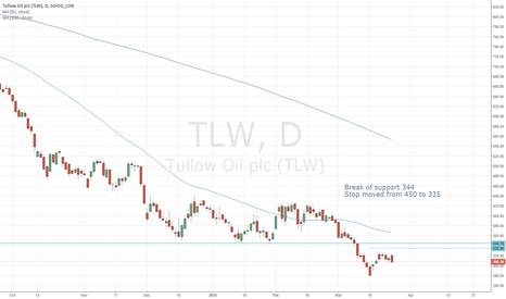 TLW: Break of support TLW short