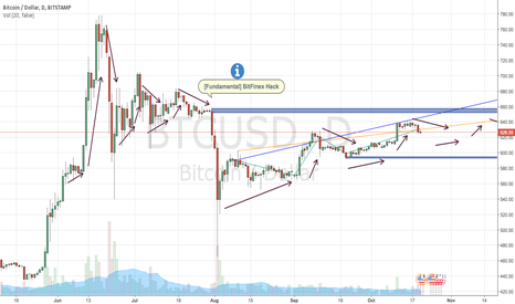 BTCUSD: 20/10/16 | Predicting continuation of BTC/USD rising trend
