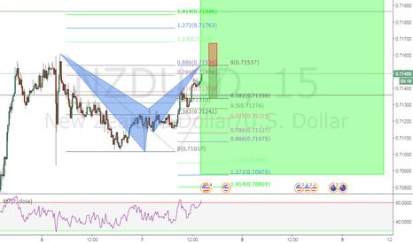 NZDUSD: NZD/USD 15M BEARISH BAT