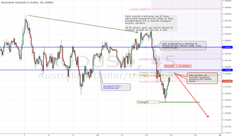 AUDUSD: No indicators, just price action support and resistance