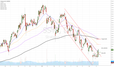 SSYS: SSYS  break up of descending channel