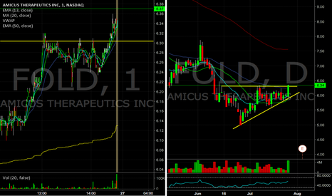 FOLD: $FOLD breakout continued momentum