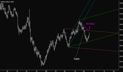 XAUUSD: GOLD - Sell Setup
