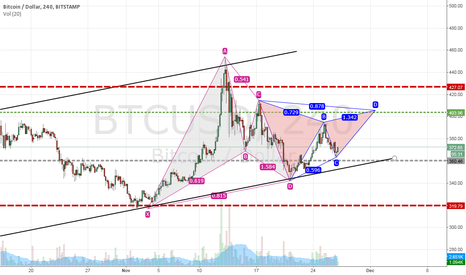 BTCUSD: BTCUSD Midterm Intraday